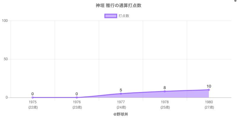 #神垣 雅行の通算打点数