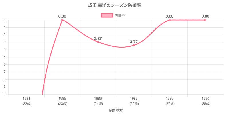 成田 幸洋のシーズン防御率