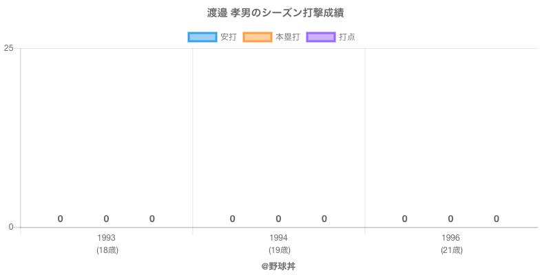 #渡邉 孝男のシーズン打撃成績