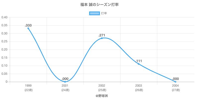 福本 誠のシーズン打率