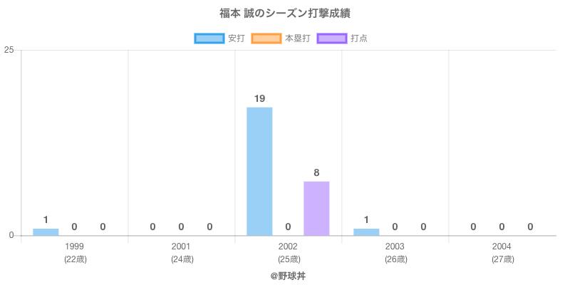 #福本 誠のシーズン打撃成績