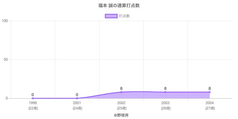 #福本 誠の通算打点数