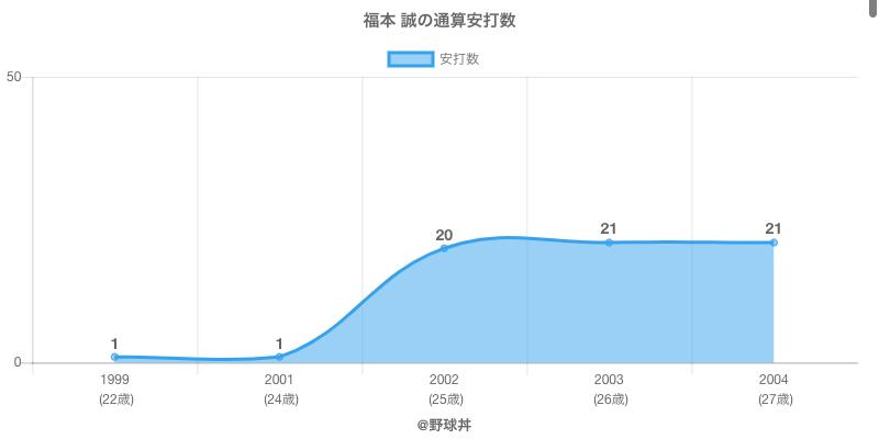 #福本 誠の通算安打数