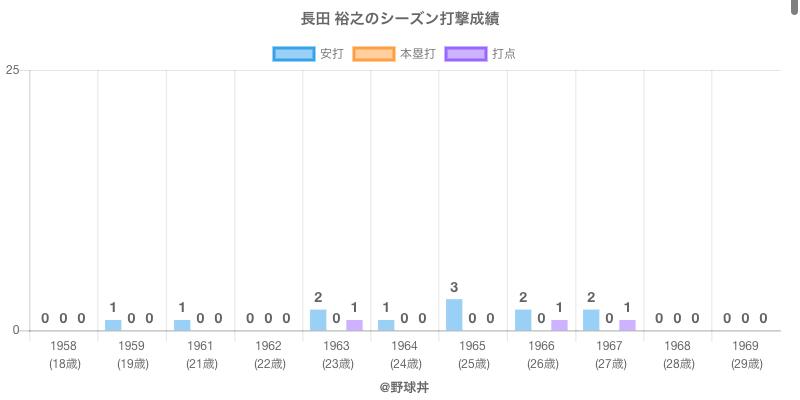 #長田 裕之のシーズン打撃成績