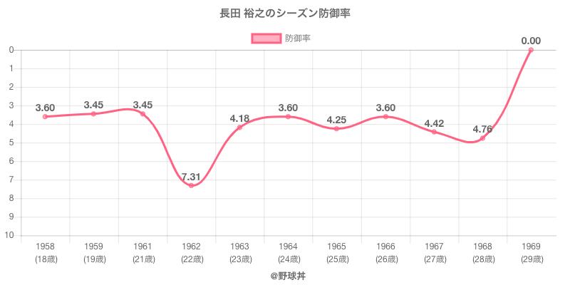 長田 裕之のシーズン防御率