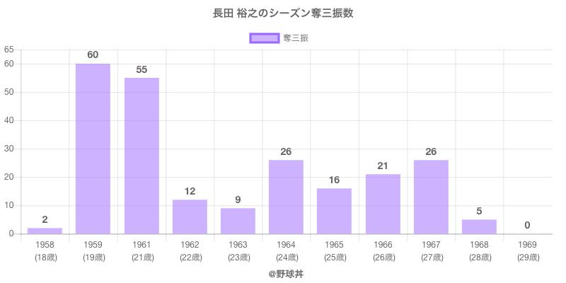 #長田 裕之のシーズン奪三振数