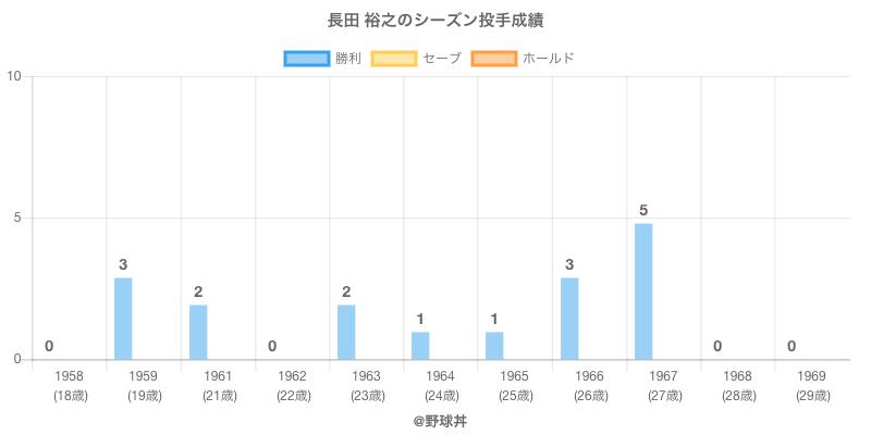 #長田 裕之のシーズン投手成績