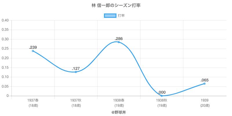 林 信一郎のシーズン打率