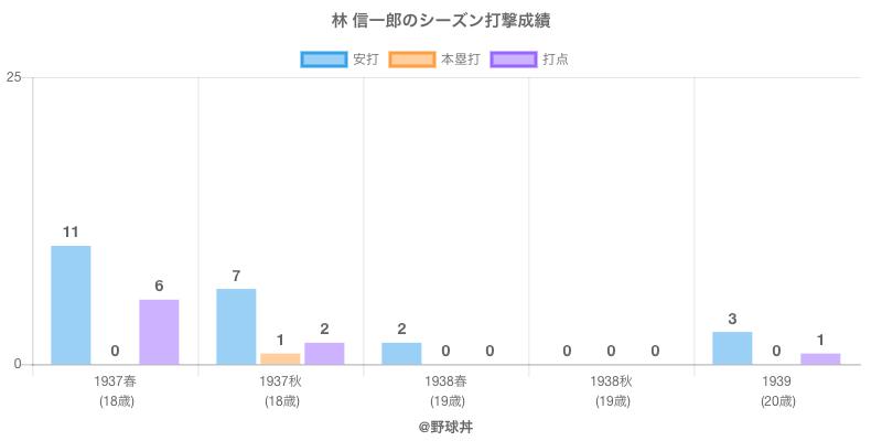 #林 信一郎のシーズン打撃成績