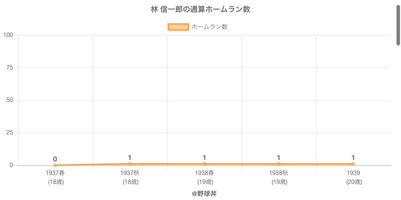 #林 信一郎の通算ホームラン数