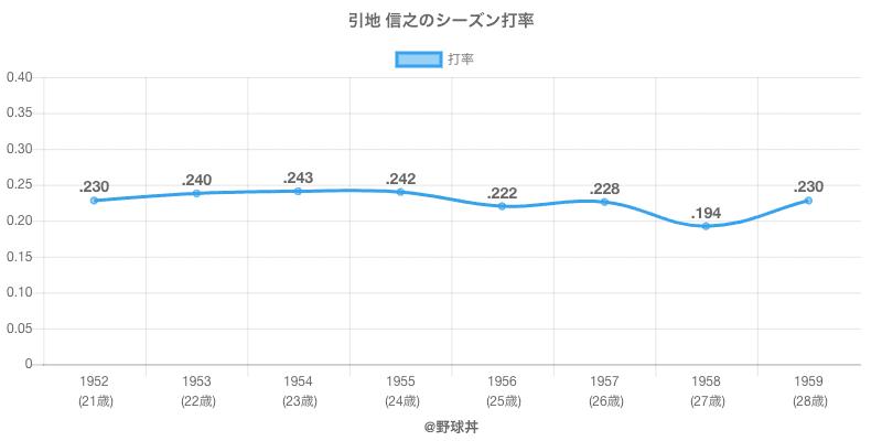 引地 信之のシーズン打率