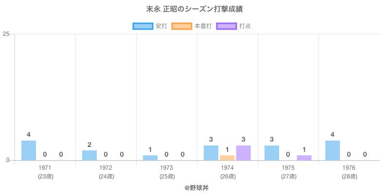 #末永 正昭のシーズン打撃成績