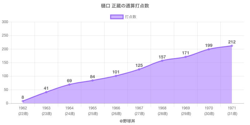 #樋口 正蔵の通算打点数