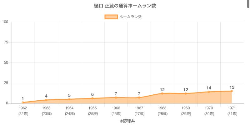 #樋口 正蔵の通算ホームラン数