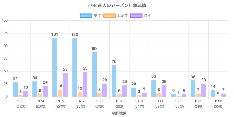 #小田 義人のシーズン打撃成績