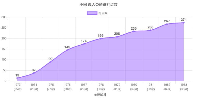 #小田 義人の通算打点数