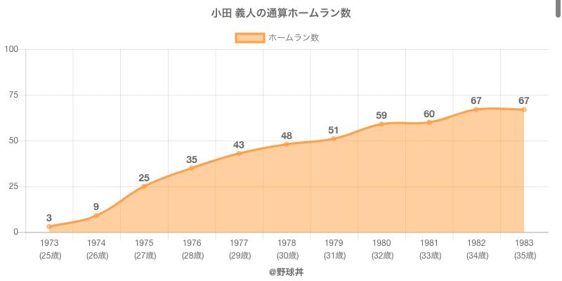 #小田 義人の通算ホームラン数