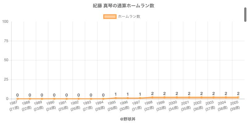 #紀藤 真琴の通算ホームラン数