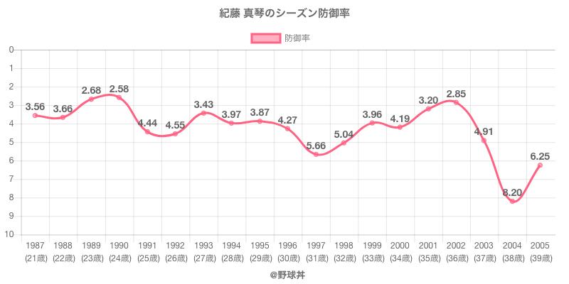 紀藤 真琴のシーズン防御率