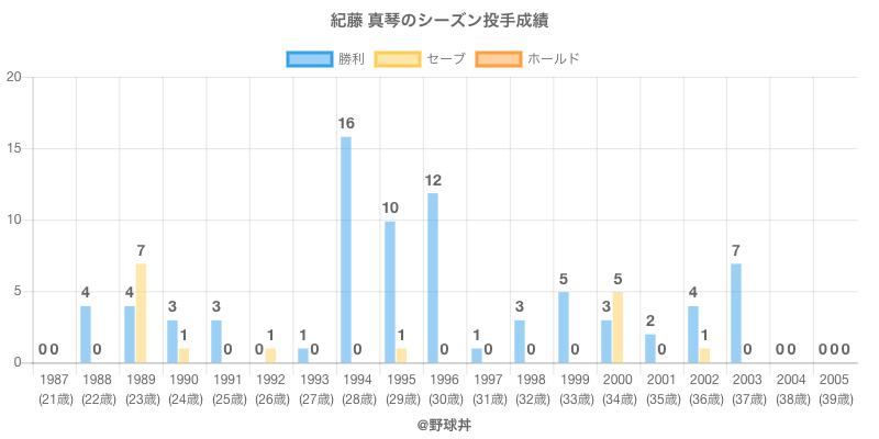 #紀藤 真琴のシーズン投手成績