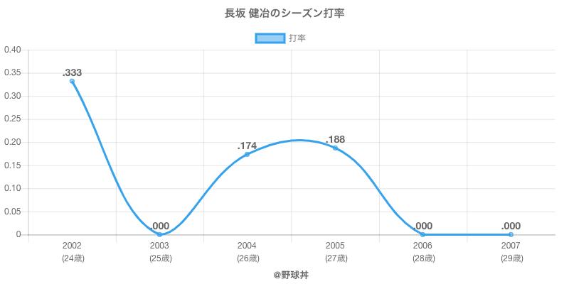 長坂 健冶のシーズン打率