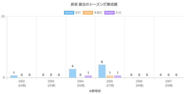 #長坂 健冶のシーズン打撃成績