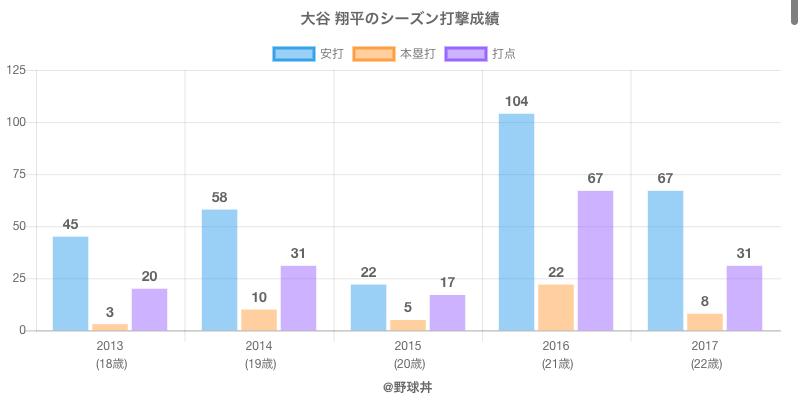 #大谷 翔平のシーズン打撃成績