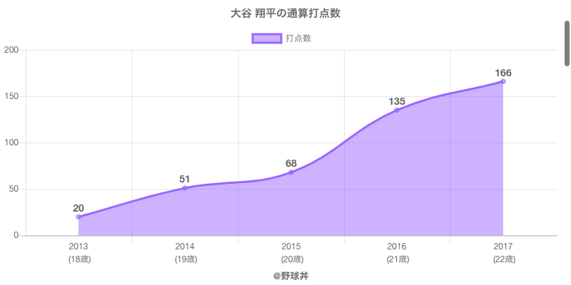 #大谷 翔平の通算打点数