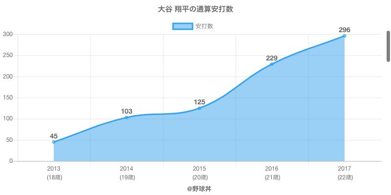 #大谷 翔平の通算安打数