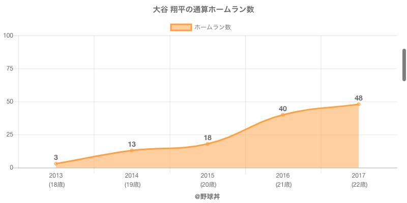 #大谷 翔平の通算ホームラン数