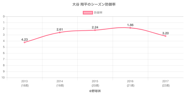 大谷 翔平のシーズン防御率