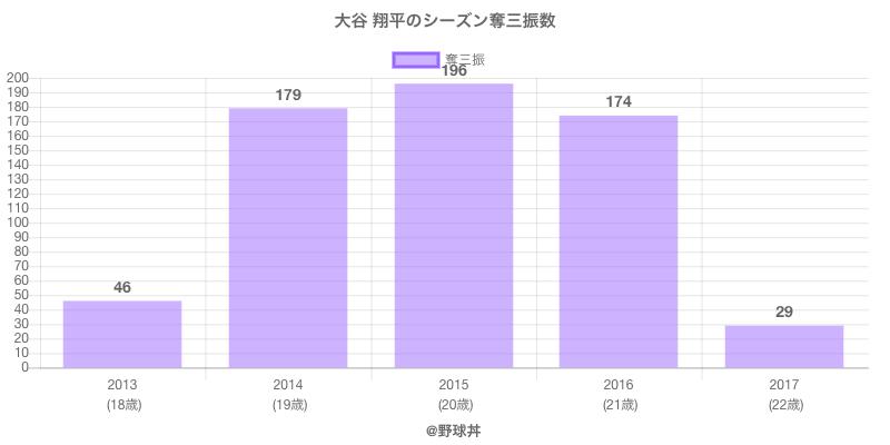 #大谷 翔平のシーズン奪三振数