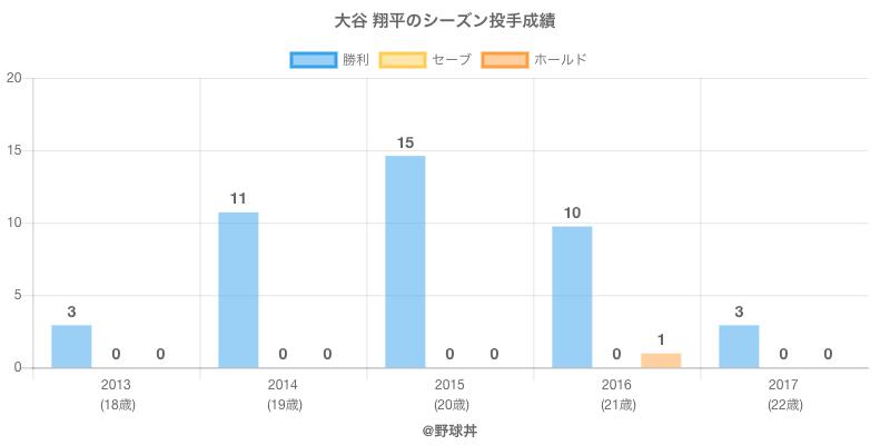 #大谷 翔平のシーズン投手成績
