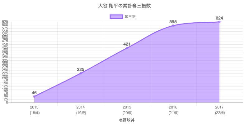 #大谷 翔平の累計奪三振数