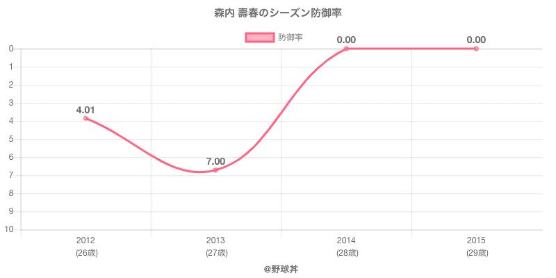 森内 壽春のシーズン防御率