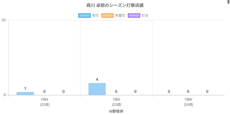 #森川 卓郎のシーズン打撃成績