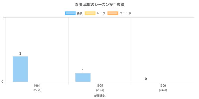 #森川 卓郎のシーズン投手成績