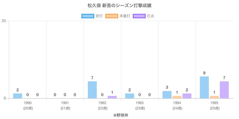#松久保 新吾のシーズン打撃成績