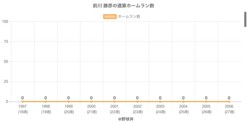 #前川 勝彦の通算ホームラン数