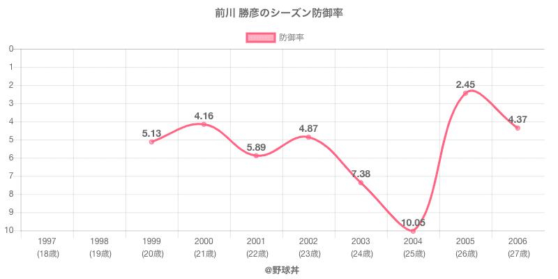 前川 勝彦のシーズン防御率