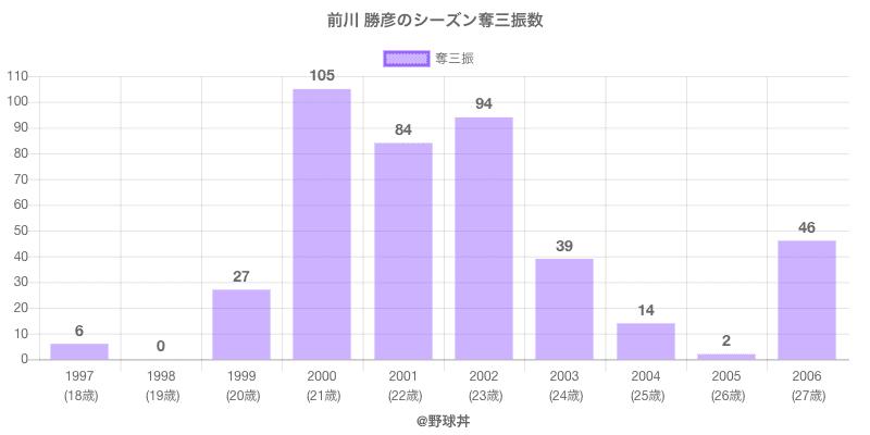 #前川 勝彦のシーズン奪三振数