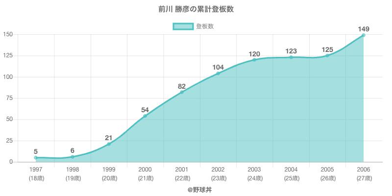 #前川 勝彦の累計登板数