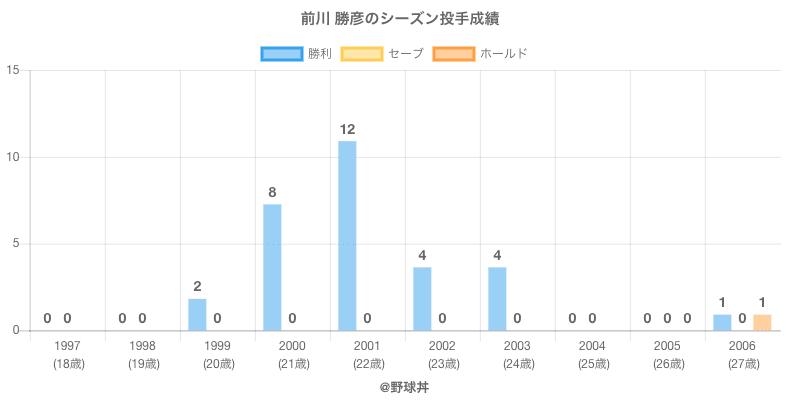 #前川 勝彦のシーズン投手成績