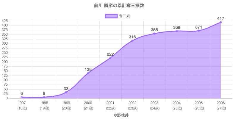 #前川 勝彦の累計奪三振数