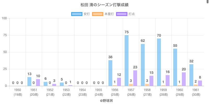 #松田 清のシーズン打撃成績