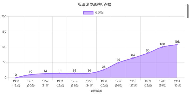 #松田 清の通算打点数