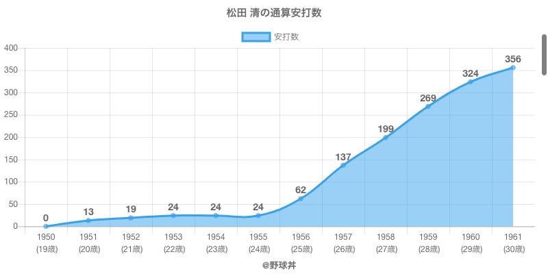 #松田 清の通算安打数