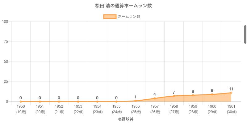 #松田 清の通算ホームラン数