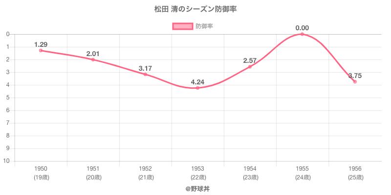 松田 清のシーズン防御率