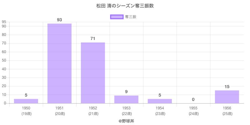 #松田 清のシーズン奪三振数